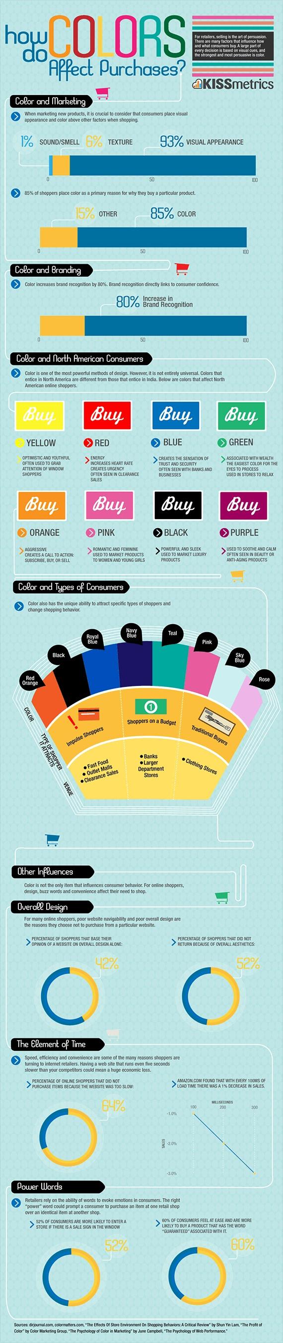 How colors effect sales???